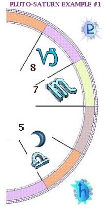 Donna Cunningham's Pluto-Saturn series on Skywriter