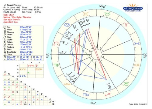 See Donald Trump's Official Birth Certificate and Chart ...