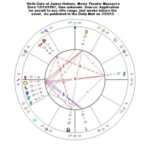James Holmes' Solar Chart