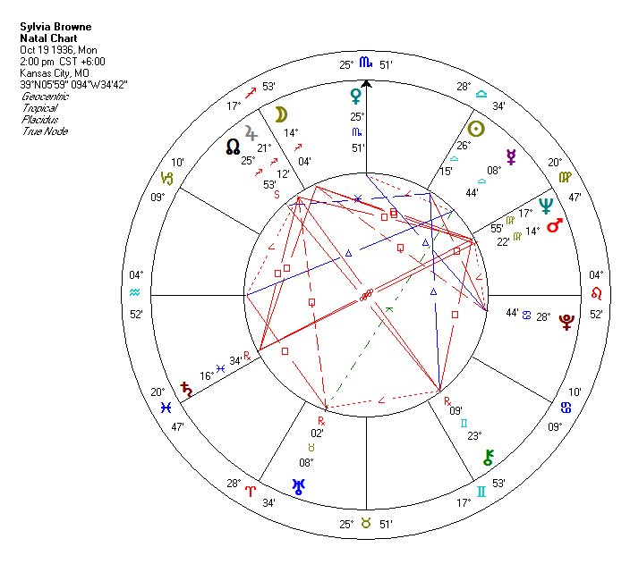 An astrologer's little corner of the noosphere