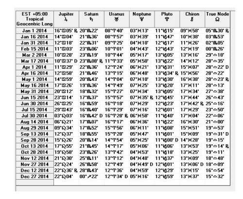 2014 Ephemeris