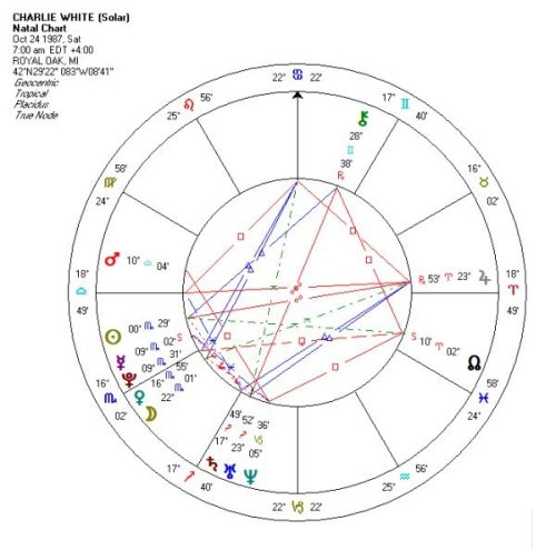 What should I expect with transiting Saturn conjunct natal Pluto? and how ought I to prepare?